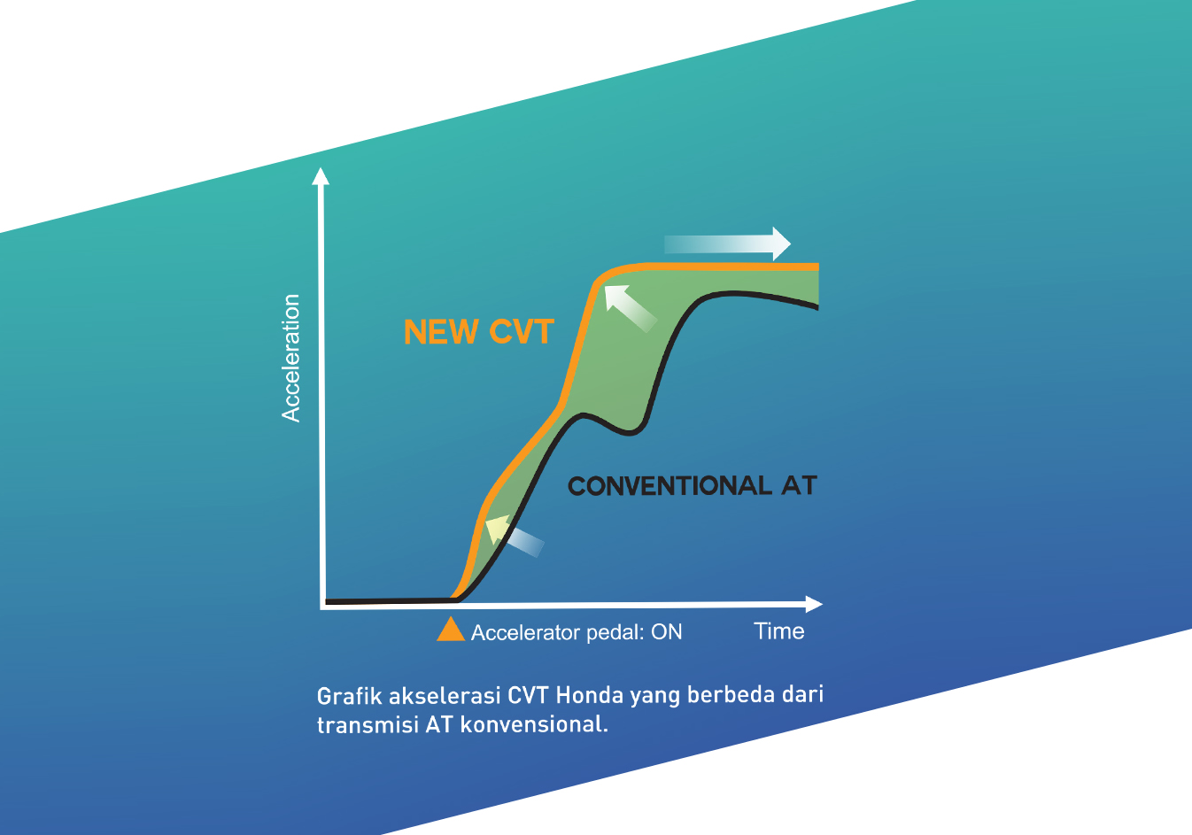CVT-Graphic-Performance